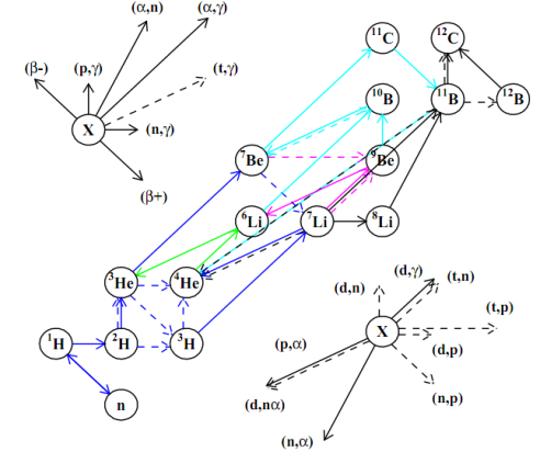 r-process nucleosynthesis in supernovae