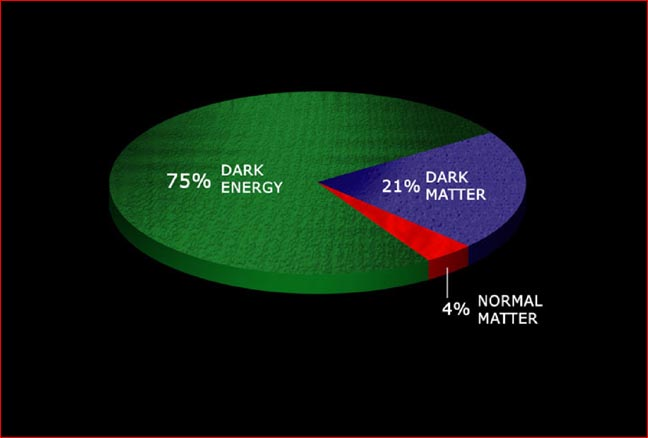 dark matter vs dark energy essay How does dark matter interact with black holes  via e=mc^2, you've put in as much energy as there is mass in the dark matter that fell in.