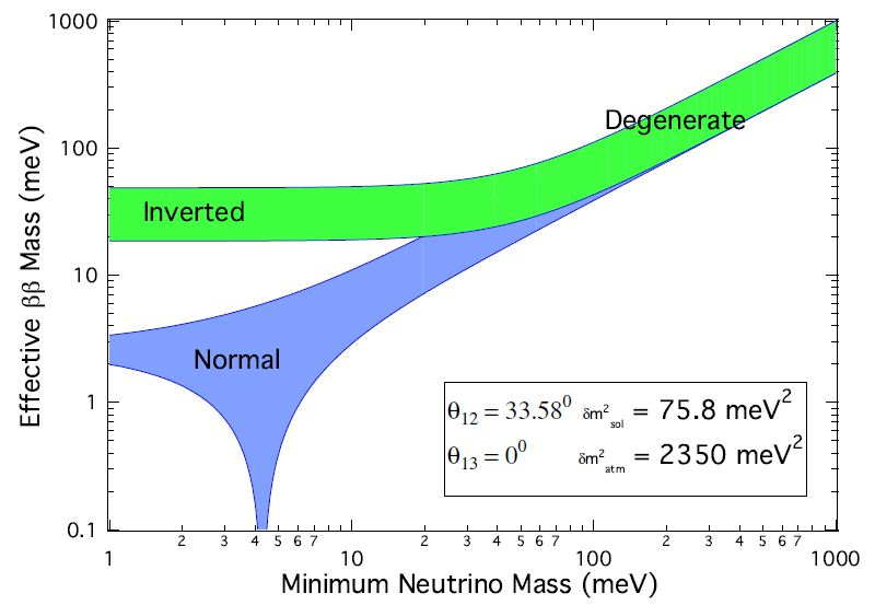 an overview of the mass of the neutrinos They were once thought to have no mass either,  the booster neutrino experiment and interactionsorg have produced good overview brochures on neutrinos, freely.