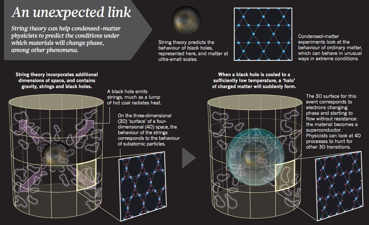 M Theory Wallpaper String theory finds a ...