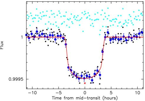folded light curve with model fit in red. Black dots represent  individual observations. Dark blue points represent 30-minute binned data, and cyan points represent residuals after  fitting. Red asterisk represents the mid-transit times based on the model fit with eccentricity value allowed to float