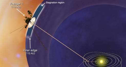In this artist's concept, NASA's Voyager 1 spacecraft has entered a new region between our solar system and interstellar space, which scientists are calling the stagnation region. Image credit: NASA/JPL-Caltech