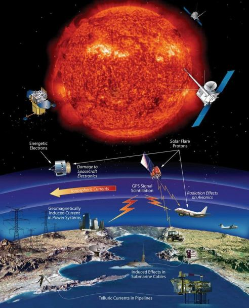 So much of our modern technology is at risk from space weather, including satellites, communications and power grids. Airline passengers flying over the poles and astronauts can also be adversely effected. Studying the causes and effects of space weather can help us to better predict these events and to take precautions to minimize their impacts. Credit: NASA