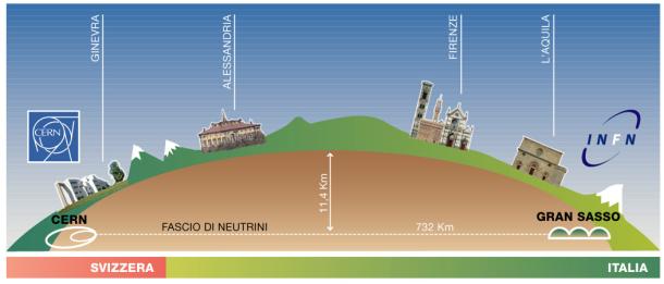 Neutrinos Faster Than Light