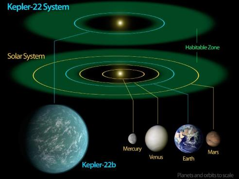 kepler-22-vs-earth-nasa