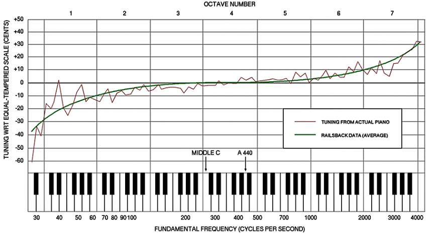 Frequency Of Musical Notes : Entropy based tuning of musical instruments physics me