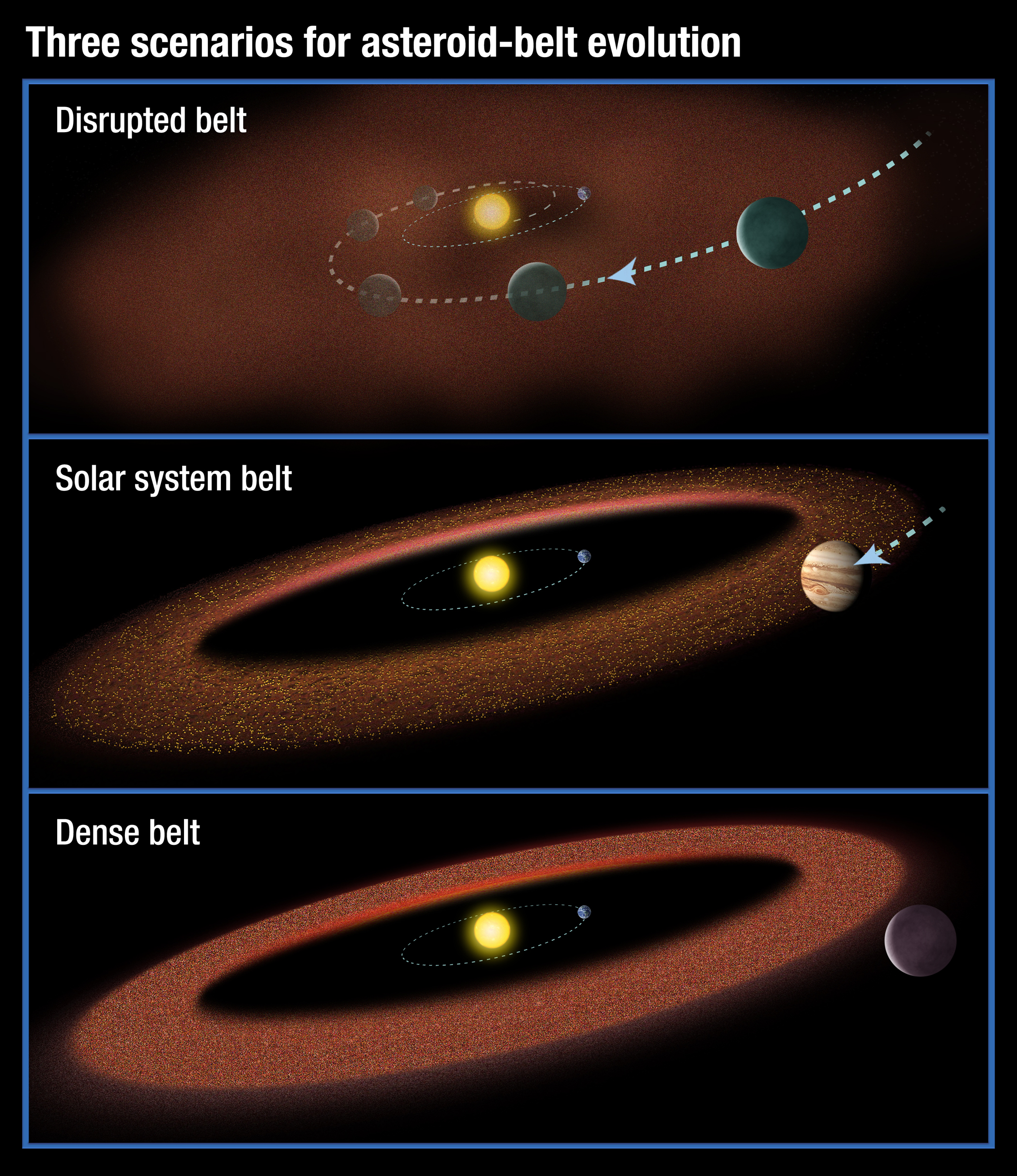 Asteroids physics4me this illustration shows three possible scenarios for the evolution of asteroid belts in the top panel a jupiter size planet migrates through the asteroid pooptronica Images