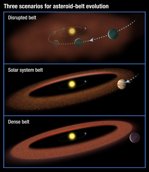 This illustration shows three possible scenarios for the evolution of asteroid belts. In the top panel, a Jupiter-size planet migrates through the asteroid belt, scattering material and inhibiting the formation of life on planets. The second scenario shows our solar-system model: a Jupiter-size planet that moves slightly inward but is just outside the asteroid belt. In the third illustration, a large planet does not migrate at all, creating a massive asteroid belt. Material from the hefty asteroid belt would bombard planets, possibly preventing life from evolving. Credit: NASA/ESA/A. Feild, STScI