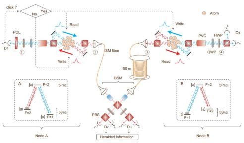 The experiment setup for quantum teleportation between two remote atomic