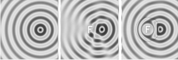 Principle of cloaking : (left) A point source radiating in an homogeneous isotropic medium; (middle) A point source radiating in an homogeneous isotropic medium in the  presence of an infinite conducting F-shaped scatterer; (right) A point source radiating in  an homogeneous isotropic medium in the presence of an infinite conducting F-shaped  scatterer surrounded by an invisibility cloak (an anisotropic heterogeneous ring)