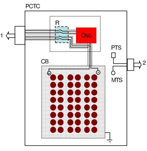 Layout of the experimental apparatus. (Legend: PCTC, PID controlled thermostatic chamber; R, reed relays; Osc, oscillator; CB, capacitor battery; PTS, temperature sensor to control the PID device; MTS, sensor to measure the temperature inside the chamber; 1, outputs to the acquisition board; 2; outputs to the acquisition board and PID controller.)
