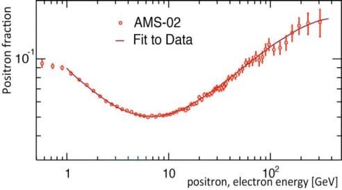 Figure 1: The positron fraction measured by AMS demonstrates excellent agreement with the model described below. Even with the high statistics, 6.8 million events, and accuracy of AMS, the fraction shows no fine structure.