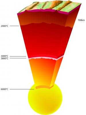 This artist's view depicts the different layers of the Earth and their representative temperatures: crust, upper and lower mantle (brown to red), liquid outer core (orange) and solid inner core (yellow). The pressure at the border between the liquid and the solid core (highlighted) is 3.3 million atmospheres, with a temperature now confirmed as 6000 degrees Celsius. Credit: ESRF