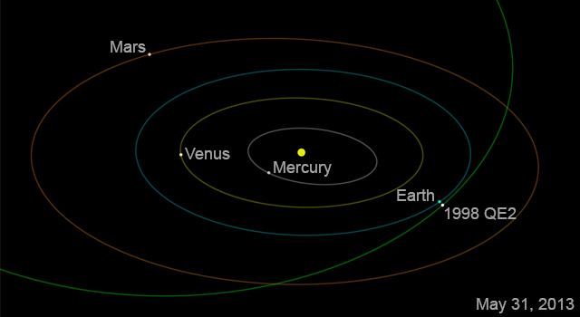 The orbit of asteroid 1998 QE2. Image credit: NASA/JPL-Caltech