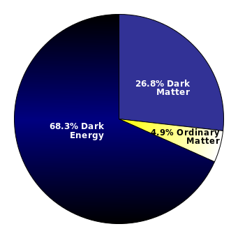 Estimated distribution of matter and energy in the universe http://en.wikipedia.org/wiki/File:DMPie_2013.svg