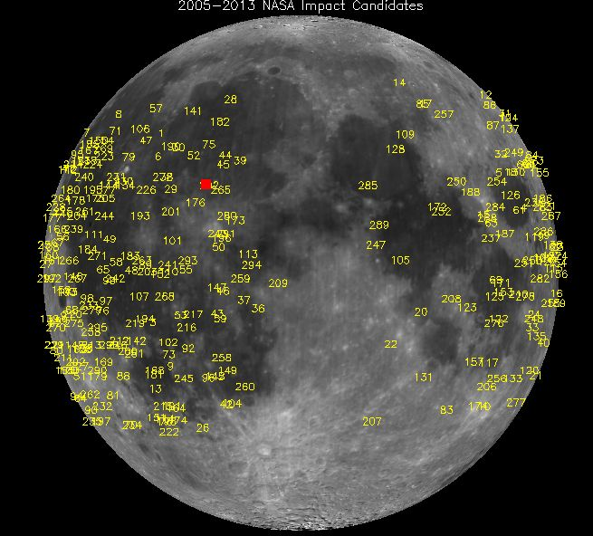 NASA's lunar monitoring program has detected hundreds of meteoroid impacts. The brightest, detected on March 17, 2013, in Mare Imbrium, is marked by the red square.