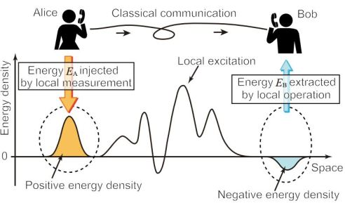 (Color online) Schematic diagram of the quantum energy teleportation (QET) protocol