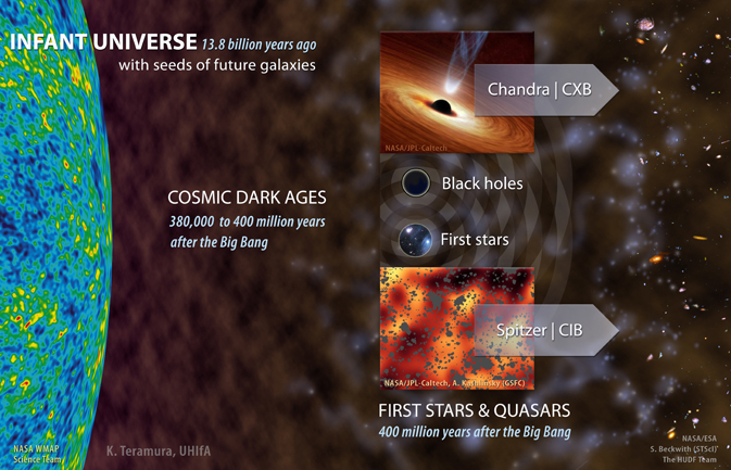 The cosmic microwave background, shown at left in this illustration, is a flash of light that occurred when the young universe cooled enough for electrons and protons to form the first atoms. It contains slight temperature fluctuations that correspond to regions of slightly different densities, representing the seeds of all cosmic structure we see around us today. The universe then went dark for hundreds of millions of years until the first stars shone and the first black holes began accreting gas. A portion of the infrared and X-ray signals from these sources is preserved in the cosmic infrared background, or CIB, and its X-ray equivalent, the CXB. At least 20 percent of the structure in these backgrounds changes in concert, indicating that black hole activity was hundreds of times more intense in the early universe than it is today.