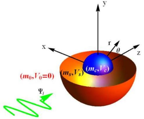 A core-shell nanoparticle with different effective masses and potential energies defined in each region. Quantum matter wave of the transport electron, Ψi,is assumed to propagate along the z-axis