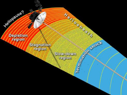 Transitional Regions at the Heliosphere's Outer Limits (http://www.nasa.gov/mission_pages/voyager/multimedia/pia17034.html)