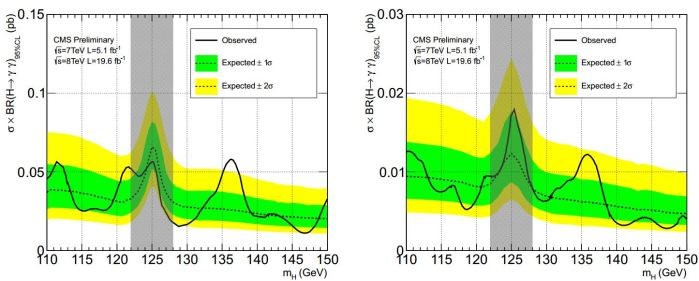 Exclusion limits on σ x BR for a second Higgs-like state produced with gluon-fusion only (left) or vector-boson-fusion and vector-boson-associated production only (right) taking the observed state at 125 GeV as part of the background.