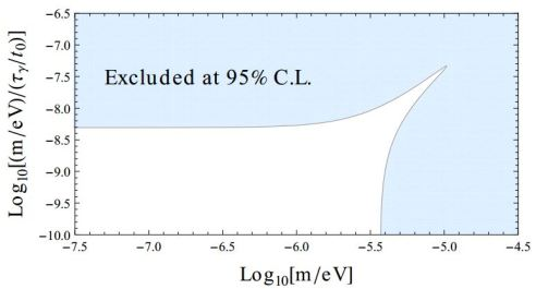 Constraints on photon mass m and lifetime τγ from the CMB spectrum