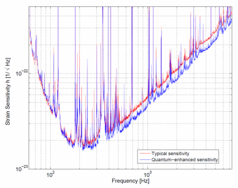 "Measured improvement in the sensitivity of the LIGO Hanford gravitational wave detector from this study. The vertical axis indicates the detector noise level as a function of frequency, so the blue curve (""quantum-enhanced"" using squeezed vacuum) is better (lower) than the red curve at frequencies above ~200 Hz."