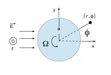 Light scattering from a rotating dielectric cylinder