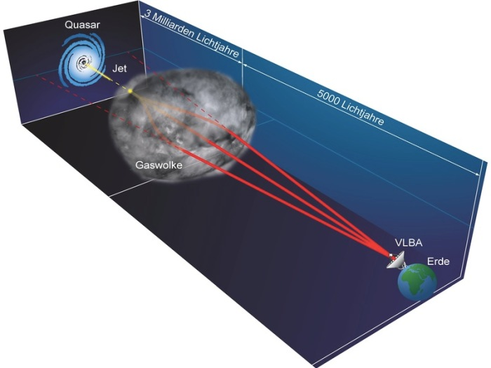 Artist's diagram of the refraction event (not drawn to scale), showing how radio waves from the distant quasar jet are bent by a gas cloud in our own Galaxy, creating multiple images seen with the Very Long Baseline Array.  © Bill Saxton, NRAO/AUI/NSF
