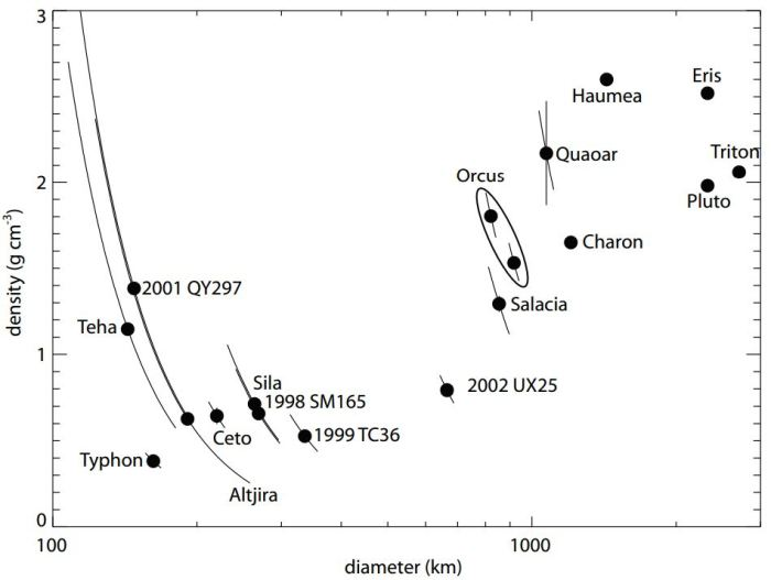Densities of objects in and from the Kuiper belt. In most cases, the uncertainty in diameter is much larger than the uncertainty in mass, so the density-diameter uncertainty lies along a curved path. Quaoar has a larger mass uncertainty than most other objects, and that full uncertainty is show as a vertical error bar at the position of Quaoar. Two possible density-radius solutions are show for Orcus, one where Orcus and its satellite Vanth have equal albedos (the less dense solution) and one where Vanth has a lower albedo more typical of smaller KBOs (the more dense solution).