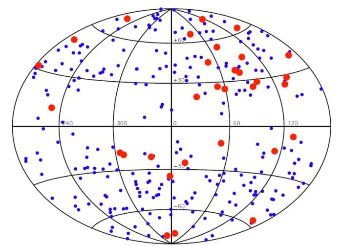 : 283 GRBs with observed redshift (blue) and the 31 GRBs (red) between redshift 1.6 and 2.