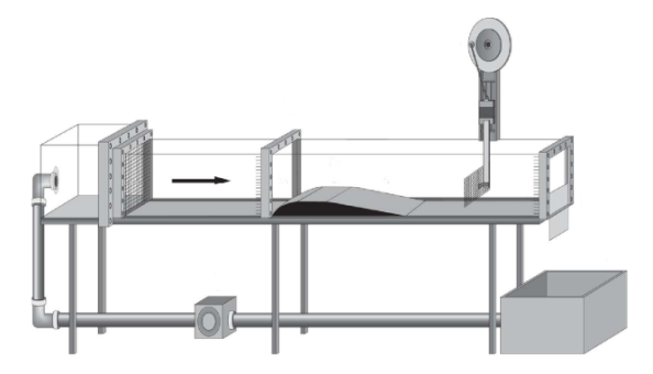 Experimental apparatus. The experimental apparatus used in our experiments: (1) flume, (2) intake reservoir, (3) obstacle, (4) wave generator, (5) adjustable weir, (6) holding reservoir, and (7) pump and pump valve. (S. Weinfurtner et al., Phys. Rev. Lett. 106, 021302, 2011.)—Richard J. Fitzgerald http://arxiv.org/abs/1008.1911 )
