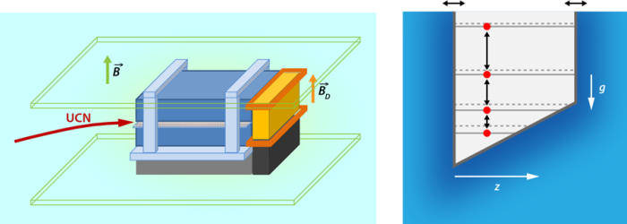 Figure 1 (Left) Neutron mirror apparatus. An ultracold neutron (UCN) enters a space between two mirrors that act as potential wells, giving rise to a discrete energy spectrum. A detector measures neutrons exiting the cavity formed by the mirrors. The bottom mirror sits upon a nanopositioning table that induces a vertical oscillation that produces dips in the neutron transmission at the resonances. (Right) Energy-level diagram for the neutrons in a gravitational field caught between the walls, which oscillate owing to the mirror motion (horizontal direction here is vertical in the apparatus). This, in turn, causes the neutrons to move up and down energy levels. A measurement of the energy-level spacing yields constraints on parameters of scenarios describing dark energy and dark matter, which would slightly shift the levels as indicated by the dashed lines.