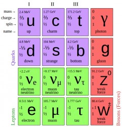 A periodic table of elementary particles. Credit: Wikipedia Read more: http://www.universetoday.com/111110/how-cerns-discovery-of-exotic-particles-may-affect-astrophysics/#ixzz2yZuYYIwj