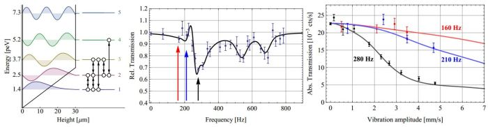 Setup and results for the employed gravity resonance spectroscopy: Left: The lowest eigenstates and eigenenergies with conning mirrors at bottom and top separated by 30.1 µm. The observed transitions are marked by arrows. Center: The transmission curve determined from the neutron count rate behind the mirrors as a function of oscillation frequency shows dips corresponding to the transitions shown on the left. Right: Upon resonance at 280 Hz the transmission decreases with the oscillation amplitude in contrast to the detuned 160 Hz. Because of the damping no revival occurs. All plotted errors correspond to a standard deviation around the statistical mean. [http://arxiv-web3.library.cornell.edu/abs/1404.4099]