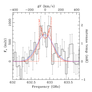 Herschel spectrum of the Clone. Credit: ESA/Herschel/HIFI. Acknowledgments: James Rhoads and Sangeeta Malhotra, Arizona State University, USA