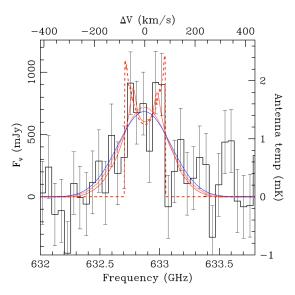 Herschel spectrum of the Clone. Credit: ESA/Herschel/HIFI. Acknowledgments: James Rhoads and Sangeeta Malhotra, Arizona State University, USA