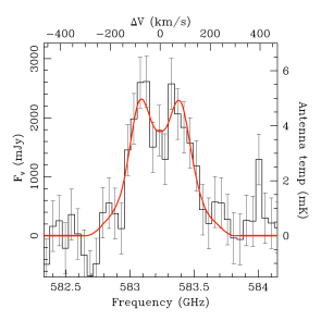 Herschel spectrum of the galaxy S0901. Credit: ESA/Herschel/HIFI. Acknowledgments: James Rhoads and Sangeeta Malhotra, Arizona State University, USA
