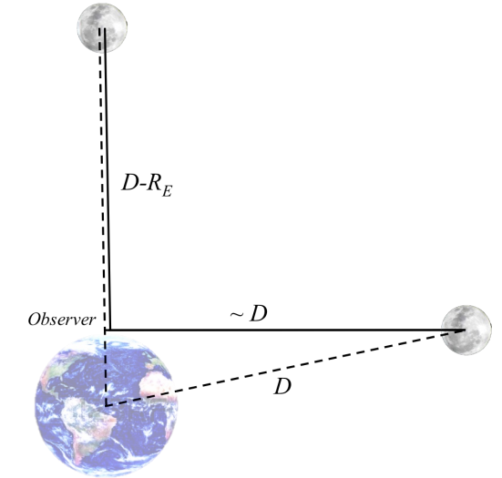 When the moon rises its distance to an observer in the surface of the Earth is reduced. Objects are not shown to scale.