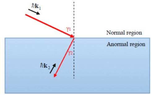 Negative refraction