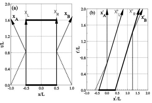 Impulsive collisons by particles A and B (dashed lines) on the ends of a rigid rod (solid lines). (a) Simultaneous impacts by particles A and B in the rest system S of the rod. (b) Trajectories in system S′ where the rod has velocity v. The impacts of particles A and B are no longer simultaneous, but the rod continues in a straght line with constant velocity.