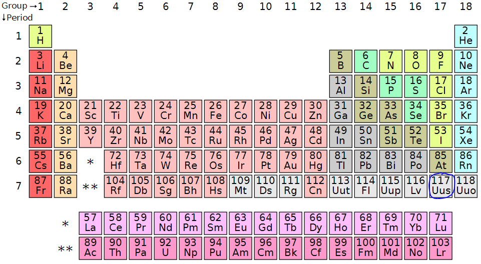 element z117 confirmed periodic - Periodic Table Z Element