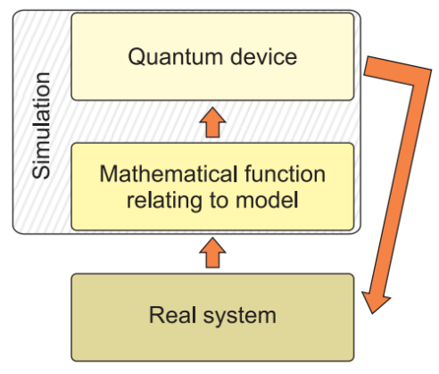A quantum simulator reveals information about an abstract mathematical function relating to a physical model. However, it is important to consider the typical purpose and context of such a simulation. By comparing its results to a real system of interest, a simulation is used to decide whether or not the model accurately represents that system. If the representation is though to be accurate, the quantum simulator can then loosely be considered as a simulator for the system of interest. We represent this in the figure by a feedback loop from the quantum device back to the system of interest