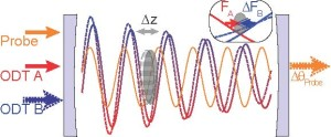 To measure force, a cloud of atoms (gray oval) are trapped in an optical cavity created by two standing-wave light fields, ODT A and ODT B. The amplitude of ODT B is varied to create a force that is optomechanically transduced onto the phase of a probe light for measurement. - See more at: http://newscenter.lbl.gov/2014/06/26/smallest-force-ever-measured/#sthash.JaNsZctX.dpuf