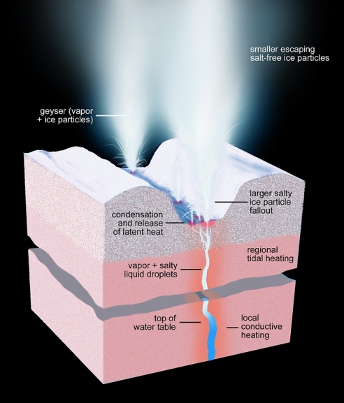 This artist's rendering shows a cross-section of the ice shell immediately beneath one of Enceladus' geyser-active fractures, illustrating the physical and thermal structure and the processes ongoing below and at the surface. Image Credit: NASA/JPL-Caltech/Space Science Institute