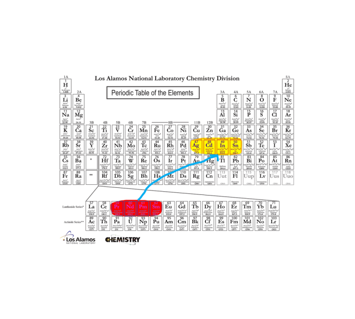 The best highly charged ions seem to be atoms such as Nd, Pr, and Sm that can be ionized to have the same number of electrons as four successive elements -- Ag, Cd, In, and Sn -- in another part of the periodic table.