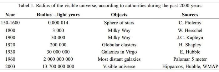 visible universe