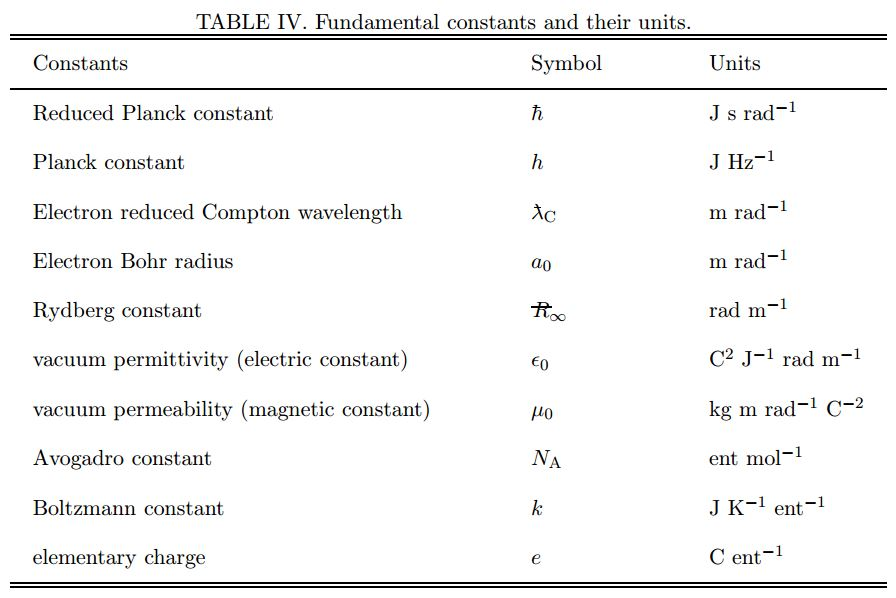 Free Worksheets energy conversion worksheet : Dimensionless Units in the SI : physics4me