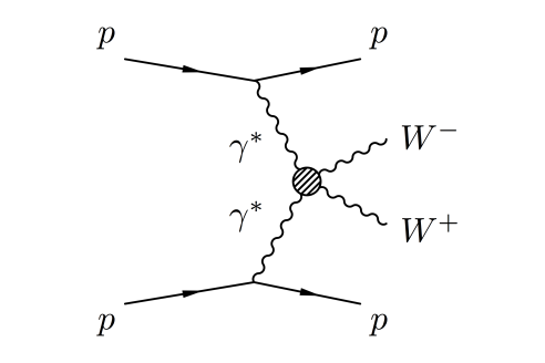 Quartic gauge coupling: A Feynman diagram showing how protons radiate photons that then interact and produce W bosons.