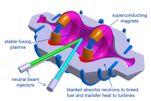 Compact Fusion Reactor Diagram_0